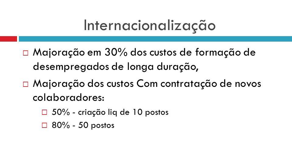 Internacionalização Majoração em 30% dos custos de formação de desempregados de longa duração, Majoração dos custos Com contratação de novos colaborad