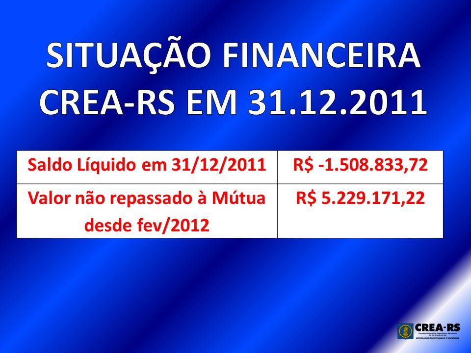 Saldo Líquido em 31/12/2011R$ -1.508.833,72 Valor não repassado à Mútua desde fev/2012 R$ 5.229.171,22