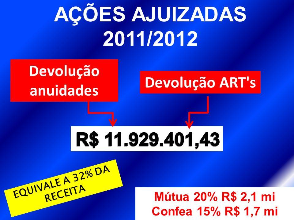 AÇÕES AJUIZADAS 2011/2012 EQUIVALE A 32% DA RECEITA Devolução anuidades Devolução ART s Mútua 20% R$ 2,1 mi Confea 15% R$ 1,7 mi