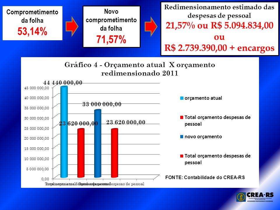 Comprometimento da folha 53,14% Redimensionamento estimado das despesas de pessoal 21,57% ou R$ 5.094.834,00 ou R$ 2.739.390,00 + encargos Novo comprometimento da folha 71,57%