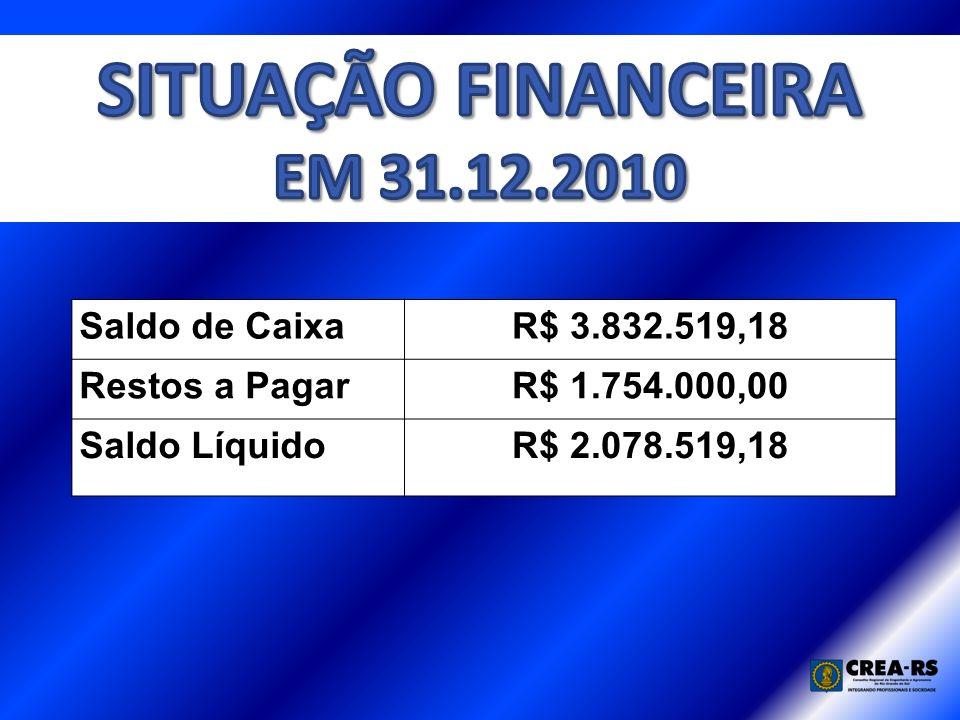 Saldo de CaixaR$ 3.832.519,18 Restos a PagarR$ 1.754.000,00 Saldo LíquidoR$ 2.078.519,18