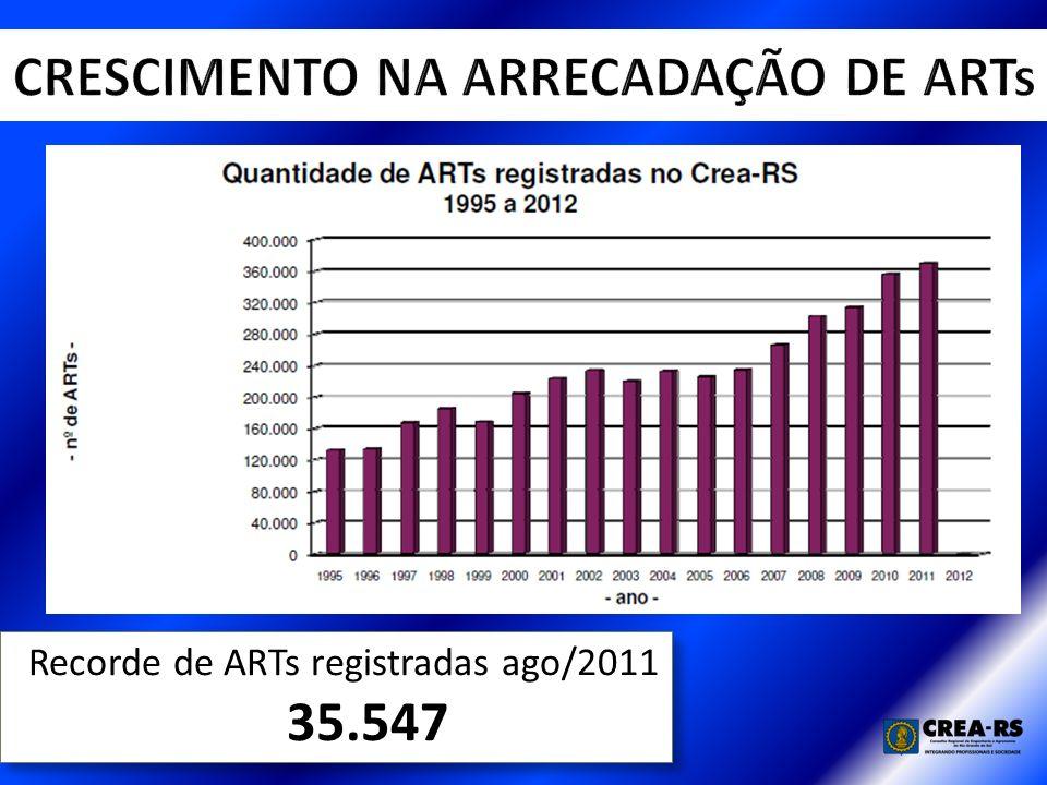 Recorde de ARTs registradas ago/2011 35.547