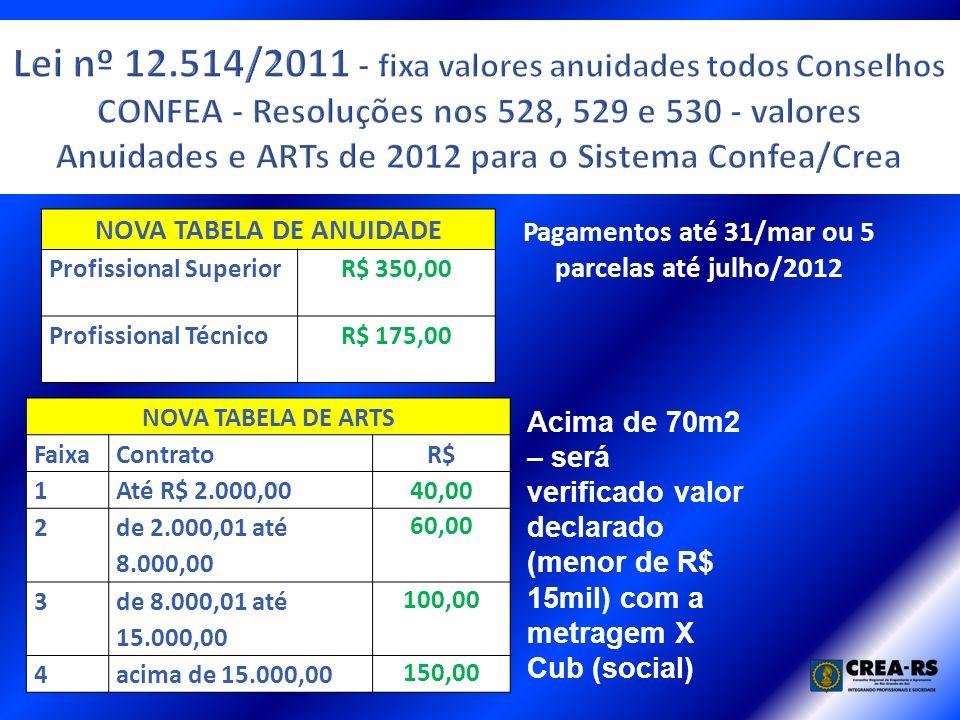 NOVA TABELA DE ANUIDADE Profissional SuperiorR$ 350,00 Profissional TécnicoR$ 175,00 NOVA TABELA DE ARTS FaixaContratoR$ 1Até R$ 2.000,0040,00 2 de 2.000,01 até 8.000,00 60,00 3 de 8.000,01 até 15.000,00 100,00 4acima de 15.000,00 150,00 Pagamentos até 31/mar ou 5 parcelas até julho/2012 Acima de 70m2 – será verificado valor declarado (menor de R$ 15mil) com a metragem X Cub (social)