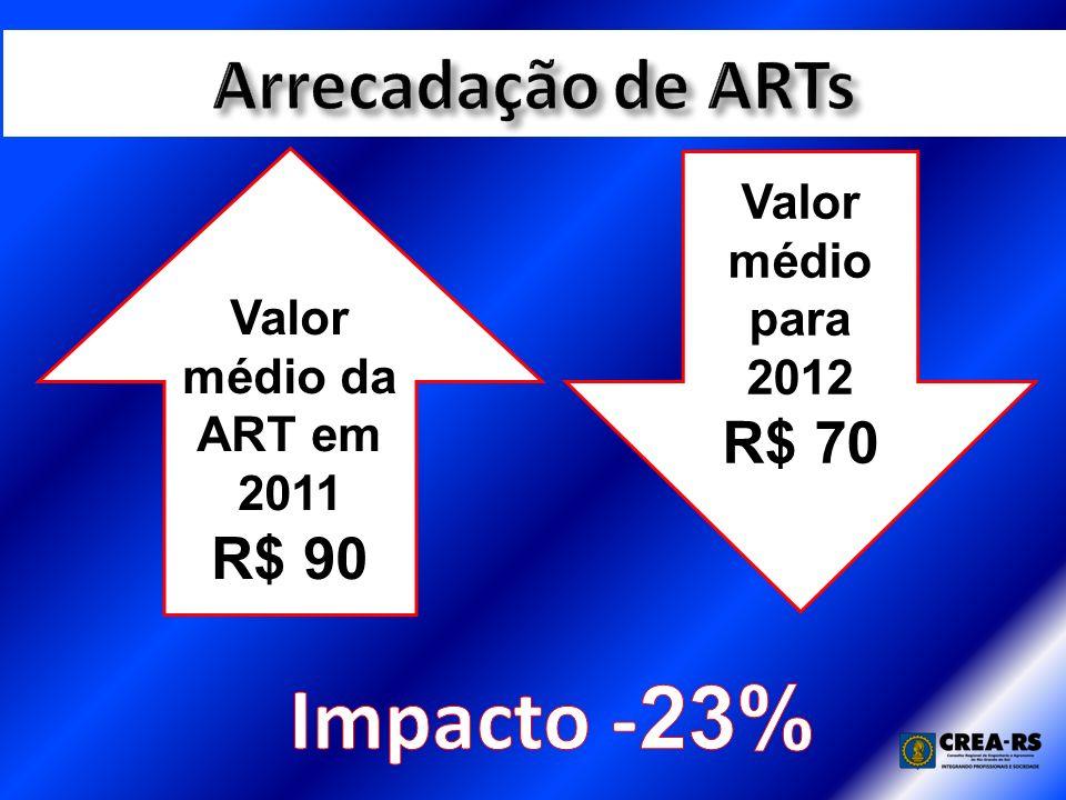 Valor médio para 2012 R$ 70 Valor médio da ART em 2011 R$ 90