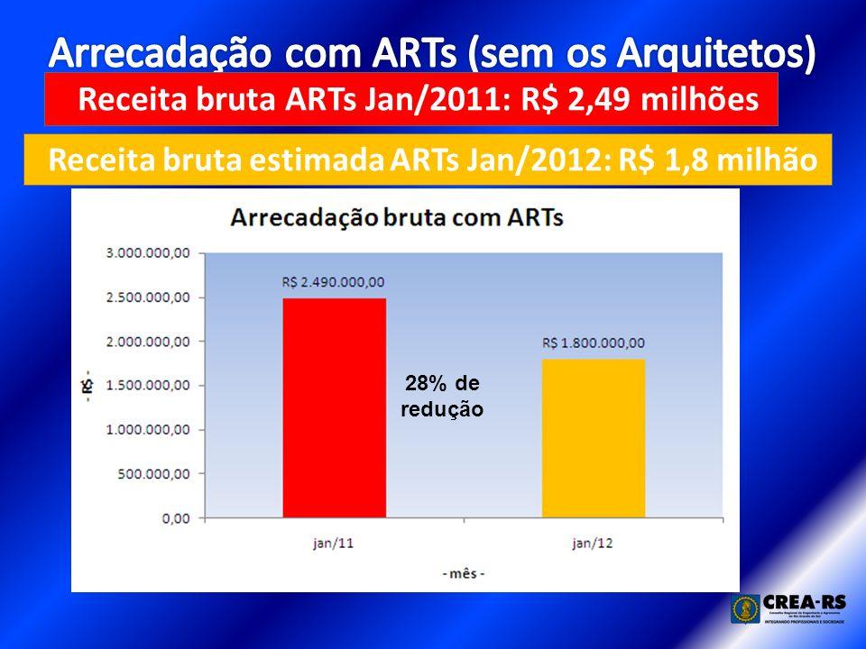 28% de redução Receita bruta ARTs Jan/2011: R$ 2,49 milhões Receita bruta estimada ARTs Jan/2012: R$ 1,8 milhão