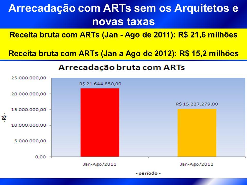 28% de redução Arrecadação com ARTs sem os Arquitetos e novas taxas Receita bruta com ARTs (Jan - Ago de 2011): R$ 21,6 milhões Receita bruta com ARTs (Jan a Ago de 2012): R$ 15,2 milhões