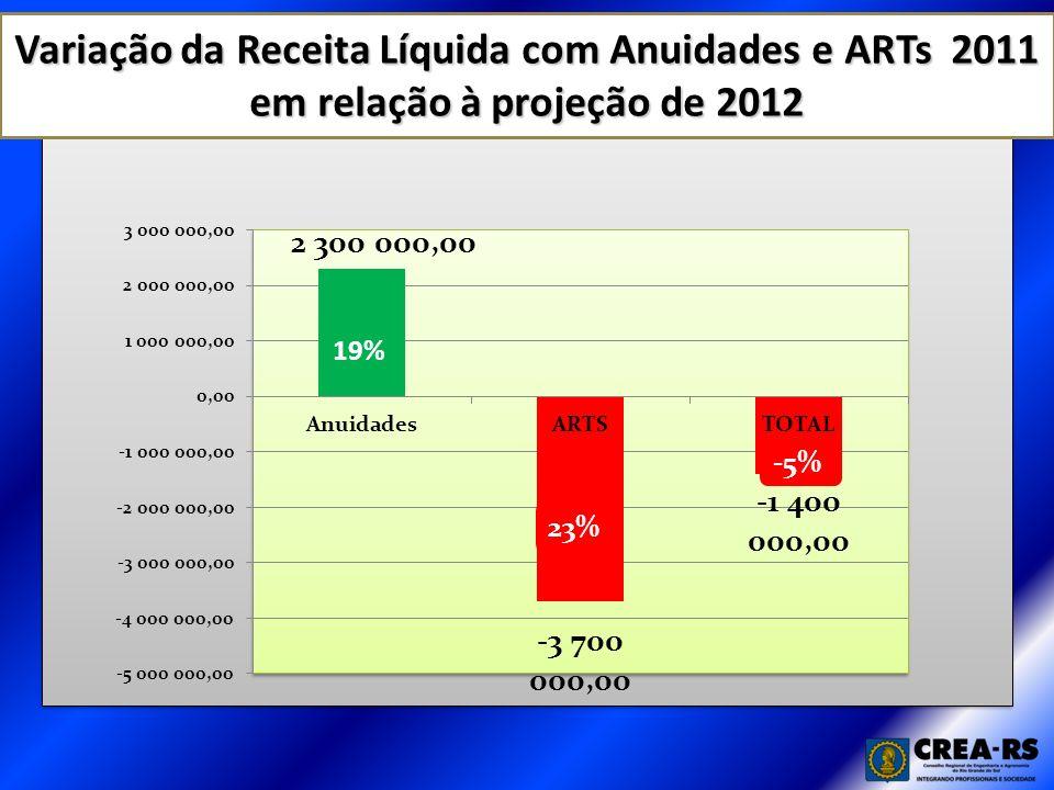 Variação da Receita Líquida com Anuidades e ARTs 2011 em relação à projeção de 2012