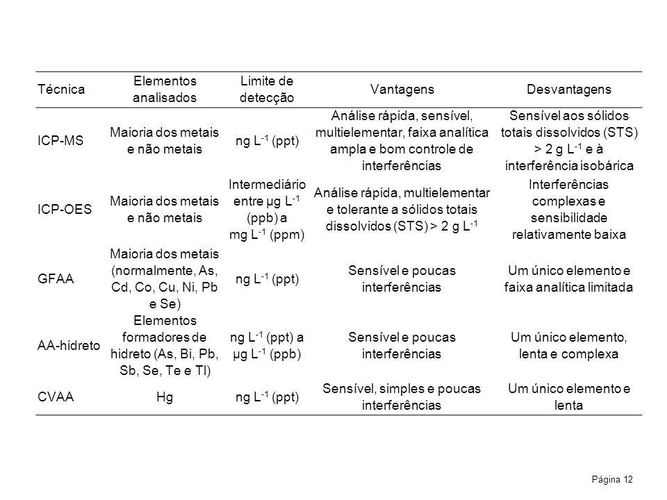 Página 12 Técnica Elementos analisados Limite de detecção VantagensDesvantagens ICP-MS Maioria dos metais e não metais ng L 1 (ppt) Análise rápida, sensível, multielementar, faixa analítica ampla e bom controle de interferências Sensível aos sólidos totais dissolvidos (STS) > 2 g L 1 e à interferência isobárica ICP-OES Maioria dos metais e não metais Intermediário entre µg L 1 (ppb) a mg L 1 (ppm) Análise rápida, multielementar e tolerante a sólidos totais dissolvidos (STS) > 2 g L 1 Interferências complexas e sensibilidade relativamente baixa GFAA Maioria dos metais (normalmente, As, Cd, Co, Cu, Ni, Pb e Se) ng L 1 (ppt) Sensível e poucas interferências Um único elemento e faixa analítica limitada AA-hidreto Elementos formadores de hidreto (As, Bi, Pb, Sb, Se, Te e Tl) ng L 1 (ppt) a µg L 1 (ppb) Sensível e poucas interferências Um único elemento, lenta e complexa CVAAHgng L 1 (ppt) Sensível, simples e poucas interferências Um único elemento e lenta