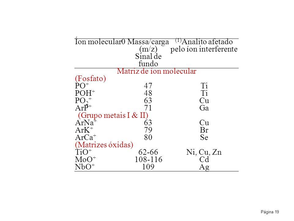 Página 19 Íon molecular0 Massa/carga (m/z) (1) Analito afetado pelo íon interferente Sinal de fundo Matriz de íon molecular (Fosfato) PO + 47Ti POH + 48Ti PO 2 + 63Cu ArP + 71Ga (Grupo metais I & II) ArNa + 63Cu ArK + 79Br ArCa + 80Se (Matrizes óxidas) TiO + 62-66Ni, Cu, Zn MoO + 108-116Cd NbO + 109Ag