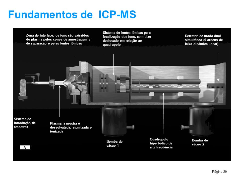 Página 20 Fundamentos de ICP-MS 1. The liquid sample is mixed with argon gas by the nebulizer to form an aerosol.. 2. The smallest droplets pass throu