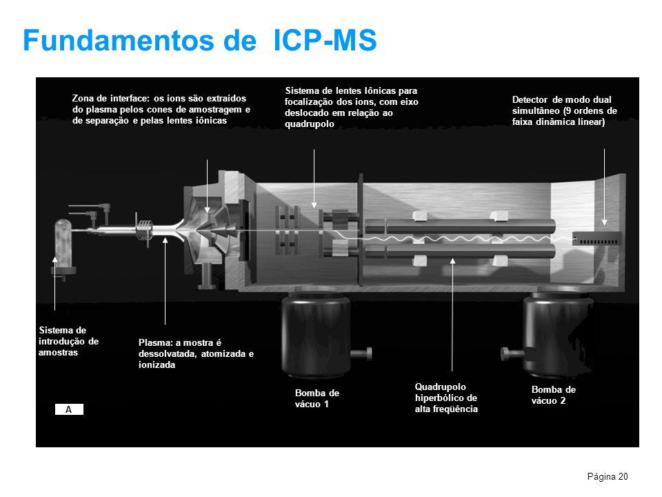 Página 20 Fundamentos de ICP-MS 1.