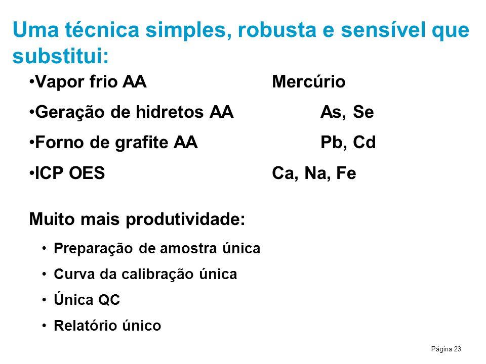 Página 23 Uma técnica simples, robusta e sensível que substitui: Vapor frio AAMercúrio Geração de hidretos AAAs, Se Forno de grafite AAPb, Cd ICP OESC