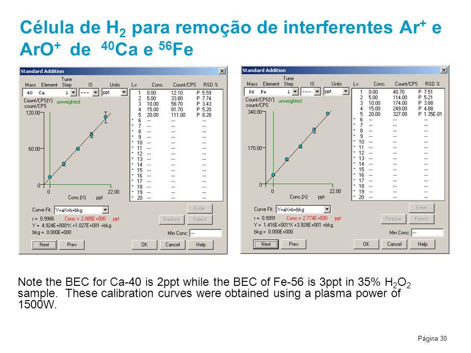 Página 30 Célula de H 2 para remoção de interferentes Ar + e ArO + de 40 Ca e 56 Fe Note the BEC for Ca-40 is 2ppt while the BEC of Fe-56 is 3ppt in 35% H 2 O 2 sample.