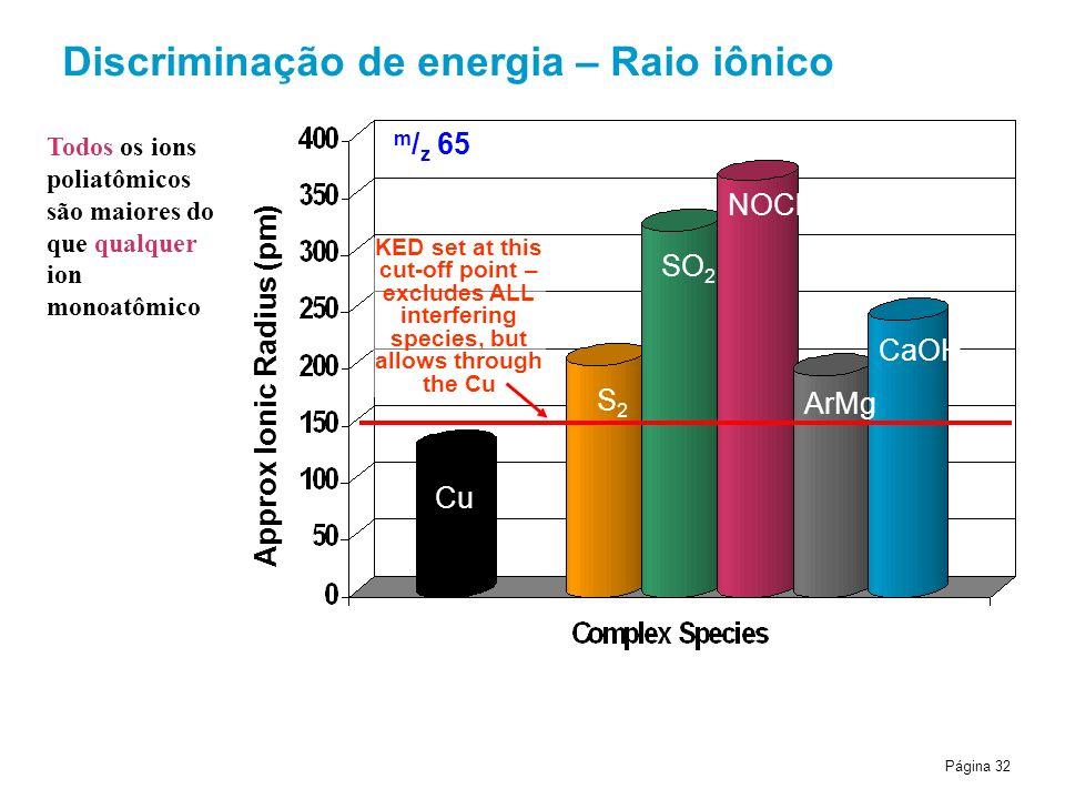Página 32 Discriminação de energia – Raio iônico Cu S2S2 SO 2 NOCl ArMg CaOH Approx Ionic Radius (pm) m / z 65 KED set at this cut-off point – excludes ALL interfering species, but allows through the Cu Todos os ions poliatômicos são maiores do que qualquer ion monoatômico