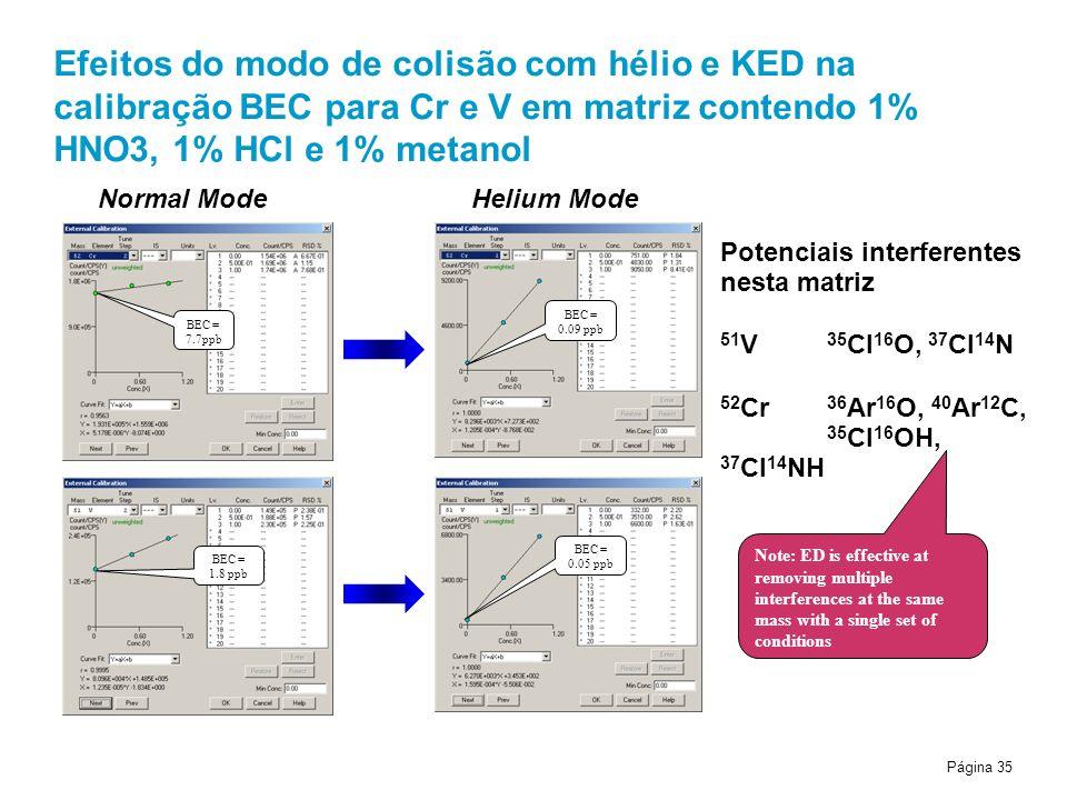 Página 35 Efeitos do modo de colisão com hélio e KED na calibração BEC para Cr e V em matriz contendo 1% HNO3, 1% HCl e 1% metanol BEC = 7.7ppb BEC = 0.09 ppb BEC = 1.8 ppb BEC = 0.05 ppb Potenciais interferentes nesta matriz 51 V 35 Cl 16 O, 37 Cl 14 N 52 Cr 36 Ar 16 O, 40 Ar 12 C, 35 Cl 16 OH, 37 Cl 14 NH Normal ModeHelium Mode Note: ED is effective at removing multiple interferences at the same mass with a single set of conditions