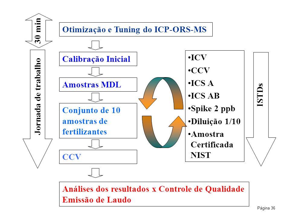 Página 36 30 min Jornada de trabalho Otimização e Tuning do ICP-ORS-MS Calibração Inicial Amostras MDL Conjunto de 10 amostras de fertilizantes CCV IC