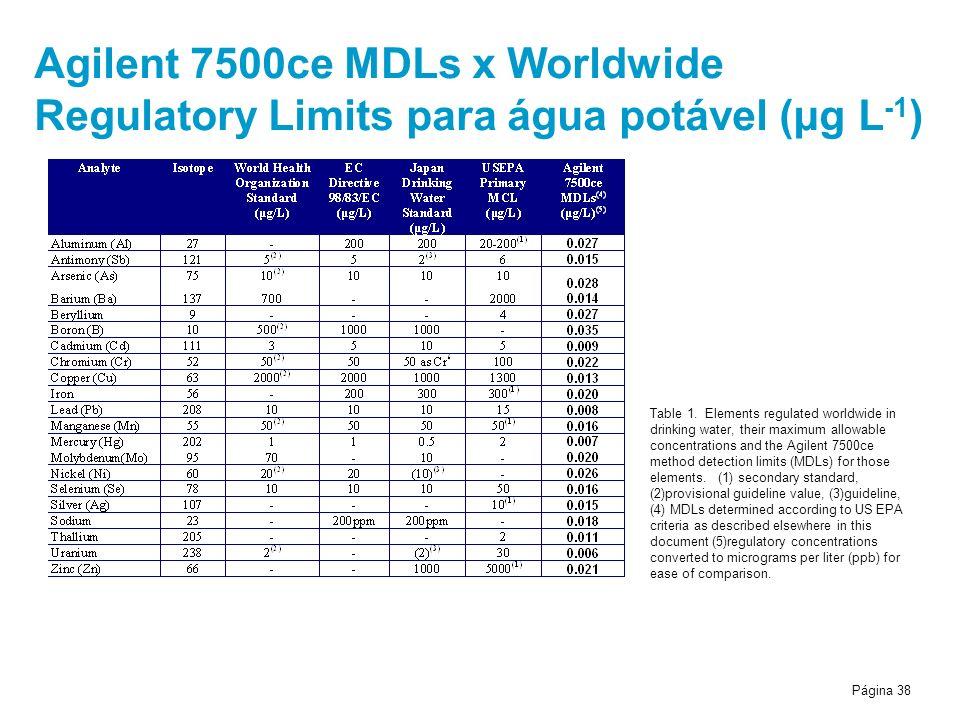 Página 38 Agilent 7500ce MDLs x Worldwide Regulatory Limits para água potável (μg L -1 ) Table 1. Elements regulated worldwide in drinking water, thei