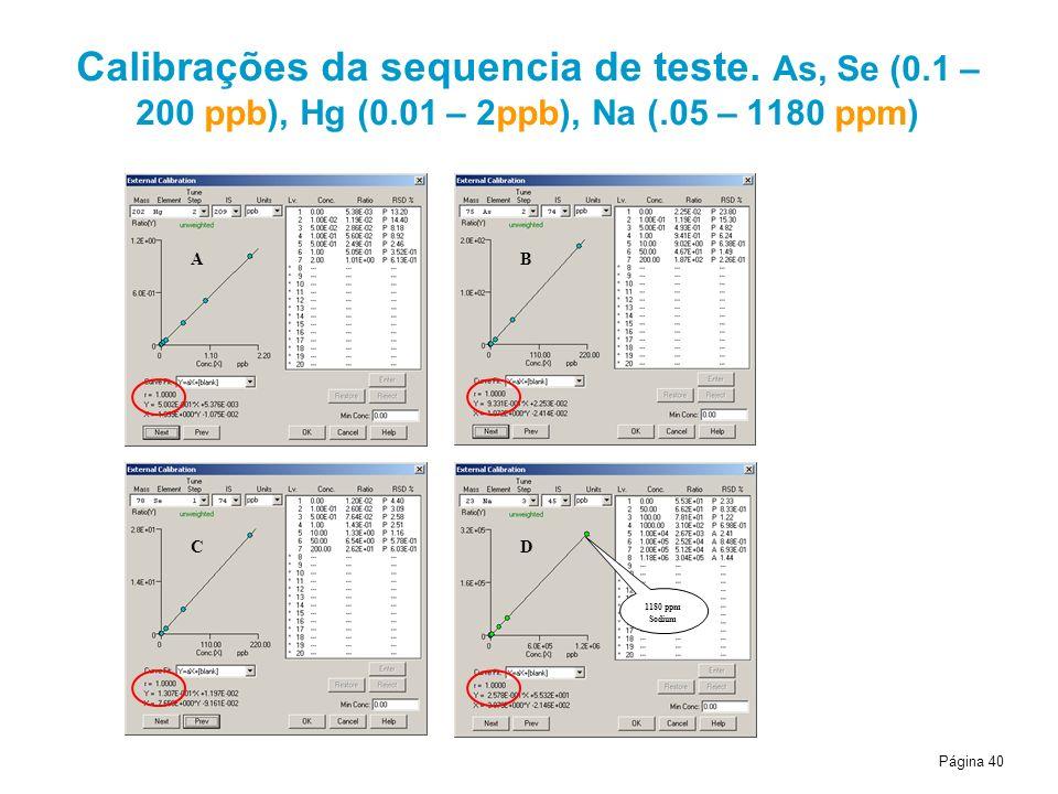 Página 40 1180 ppm Sodium B C A D Calibrações da sequencia de teste. As, Se (0.1 – 200 ppb), Hg (0.01 – 2ppb), Na (.05 – 1180 ppm)