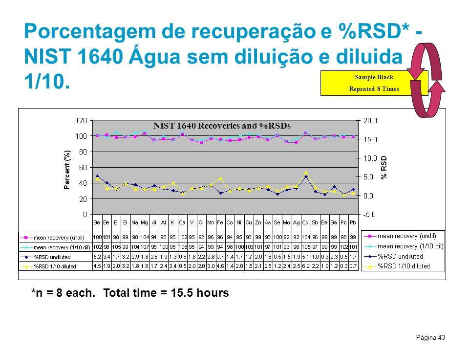 Página 43 Porcentagem de recuperação e %RSD* - NIST 1640 Água sem diluição e diluida 1/10. *n = 8 each. Total time = 15.5 hours NIST 1640 Recoveries a