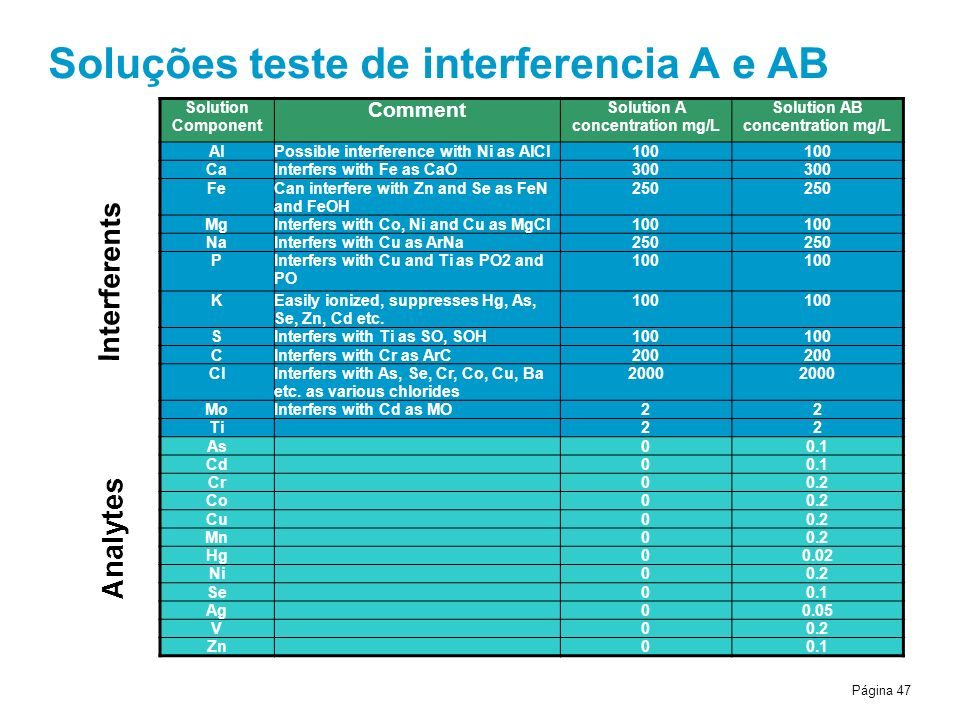 Página 47 Soluções teste de interferencia A e AB Solution Component Comment Solution A concentration mg/L Solution AB concentration mg/L AlPossible interference with Ni as AlCl100 CaInterfers with Fe as CaO300 FeCan interfere with Zn and Se as FeN and FeOH 250 MgInterfers with Co, Ni and Cu as MgCl100 NaInterfers with Cu as ArNa250 PInterfers with Cu and Ti as PO2 and PO 100 KEasily ionized, suppresses Hg, As, Se, Zn, Cd etc.