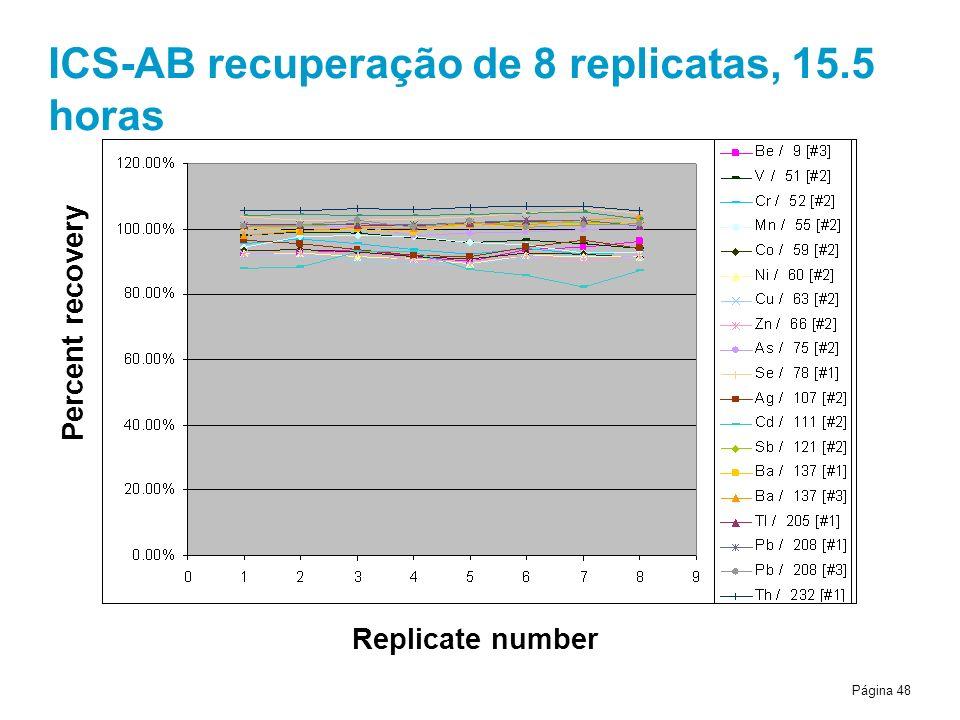Página 48 ICS-AB recuperação de 8 replicatas, 15.5 horas Percent recovery Replicate number