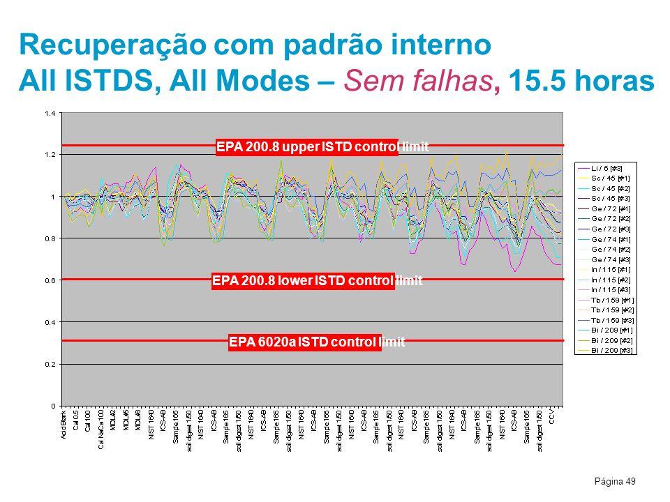 Página 49 Recuperação com padrão interno All ISTDS, All Modes – Sem falhas, 15.5 horas EPA 6020a ISTD control limit EPA 200.8 lower ISTD control limit EPA 200.8 upper ISTD control limit