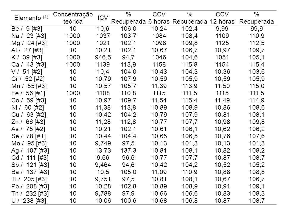 Elemento (1) Concentração teórica ICV % Recuperada CCV 6 horas % Recuperada CCV 12 horas % Recuperada Be / 9 [#3] 10 10,6106,0 10,24102,49,9999,9 Na / 23 [#3] 1000 1037103,7 1084108,41109110,9 Mg / 24 [#3] 1000 1021102,1 1098109,81125112,5 Al / 27 [#3] 10 10,21102,1 10,67106,710,97109,7 K / 39 [#3] 1000 946,594,7 1046104,61051105,1 Ca / 43 [#3] 1000 1139113,9 1158115,81154115,4 V / 51 [#2] 10 10,4104,0 10,43104,310,36103,6 Cr / 52 [#2] 10 10,79107,9 10,59105,910,59105,9 Mn / 55 [#3] 10 10,57105,7 11,39113,911,50115,0 Fe / 56 [#1] 1000 1108110,8 1115111,51115111,5 Co / 59 [#3] 10 10,97109,7 11,54115,411,49114,9 Ni / 60 [#2] 10 11,38113,8 10,89108,910,86108,6 Cu / 63 [#2] 10 10,42104,2 10,79107,910,81108,1 Zn / 66 [#3] 10 11,28112,8 10,77107,710,98109,8 As / 75 [#2] 10 10,21102,1 10,61106,110,62106,2 Se / 78 [#1] 10 10,44104,4 10,65106,510,76107,6 Mo / 95 [#3] 10 9,74997,5 10,13101,310,13101,3 Ag / 107 [#3] 10 13,73137,3 10,81108,110,82108,2 Cd / 111 [#3] 10 9,6696,6 10,77107,710,87108,7 Sb / 121 [#3] 10 9,46494,6 10,42104,210,52105,2 Ba / 137 [#3] 10 10,5105,0 11,09110,910,88108,8 Tl / 205 [#3] 10 9,75197,5 10,81108,110,67106,7 Pb / 208 [#3] 10 10,28102,8 10,89108,910,91109,1 Th / 232 [#3] 10 9,78897,9 10,66106,610,83108,3 U / 238 [#3] 10 10,06100,6 10,68106,810,87108,7