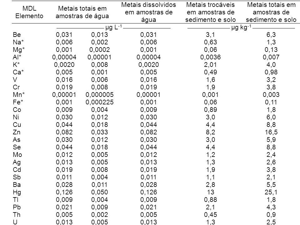 MDL Elemento Metais totais em amostras de água Metais dissolvidos em amostras de água Metais trocáveis em amostras de sedimento e solo Metais totais e