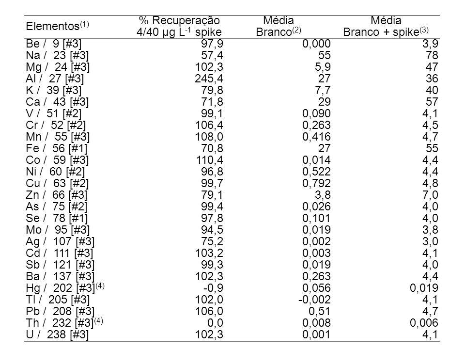 Elementos (1) % RecuperaçãoMédia 4/40 µg L 1 spikeBranco (2) Branco + spike (3) Be / 9 [#3]97,90,0003,9 Na / 23 [#3]57,45578 Mg / 24 [#3]102,35,947 Al / 27 [#3]245,42736 K / 39 [#3]79,87,740 Ca / 43 [#3]71,82957 V / 51 [#2]99,10,0904,1 Cr / 52 [#2]106,40,2634,5 Mn / 55 [#3]108,00,4164,7 Fe / 56 [#1]70,82755 Co / 59 [#3]110,40,0144,4 Ni / 60 [#2]96,80,5224,4 Cu / 63 [#2]99,70,7924,8 Zn / 66 [#3]79,13,87,0 As / 75 [#2]99,40,0264,0 Se / 78 [#1]97,80,1014,0 Mo / 95 [#3]94,50,0193,8 Ag / 107 [#3]75,20,0023,0 Cd / 111 [#3]103,20,0034,1 Sb / 121 [#3]99,30,0194,0 Ba / 137 [#3]102,30,2634,4 Hg / 202 [#3] (4) -0,90,0560,019 Tl / 205 [#3]102,0-0,0024,1 Pb / 208 [#3]106,00,514,7 Th / 232 [#3] (4) 0,00,0080,006 U / 238 [#3]102,30,0014,1