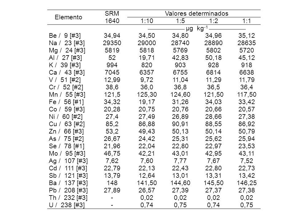 Elemento SRM 1640 Valores determinados 1:101:51:21:1 _______________ µg kg 1 _______________ Be / 9 [#3] 34,9434,5034,8034,9635,12 Na / 23 [#3] 293502