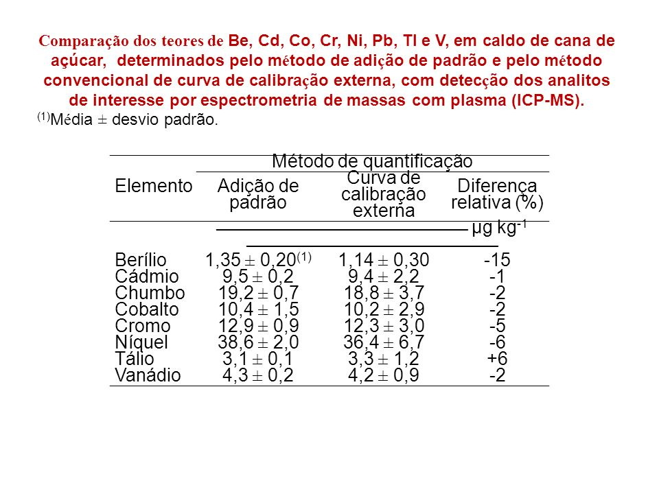 Elemento Método de quantificação Adição de padrão Curva de calibração externa Diferença relativa (%) _____________________________________ µg kg -1 _____________________________________ Berílio1,35 ± 0,20 (1) 1,14 ± 0,30-15 Cádmio9,5 ± 0,29,4 ± 2,2 Chumbo19,2 ± 0,718,8 ± 3,7-2 Cobalto10,4 ± 1,510,2 ± 2,9-2 Cromo12,9 ± 0,912,3 ± 3,0-5 Níquel38,6 ± 2,036,4 ± 6,7-6 Tálio3,1 ± 0,13,3 ± 1,2+6 Vanádio4,3 ± 0,24,2 ± 0,9-2 Comparação dos teores de Be, Cd, Co, Cr, Ni, Pb, Tl e V, em caldo de cana de açúcar, determinados pelo m é todo de adi ç ão de padrão e pelo m é todo convencional de curva de calibra ç ão externa, com detec ç ão dos analitos de interesse por espectrometria de massas com plasma (ICP-MS).