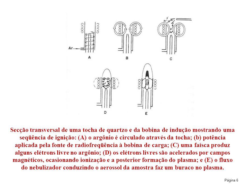 Página 6 Secção transversal de uma tocha de quartzo e da bobina de indução mostrando uma seqüência de ignição: (A) o argônio é circulado através da tocha; (b) potência aplicada pela fonte de radiofreqüência à bobina de carga; (C) uma faísca produz alguns elétrons livre no argônio; (D) os elétrons livres são acelerados por campos magnéticos, ocasionando ionização e a posterior formação do plasma; e (E) o fluxo do nebulizador conduzindo o aerossol da amostra faz um buraco no plasma.