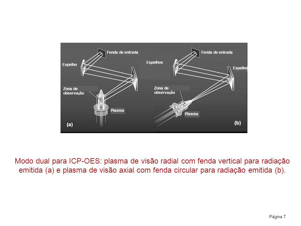Página 7 Modo dual para ICP-OES: plasma de visão radial com fenda vertical para radiação emitida (a) e plasma de visão axial com fenda circular para r