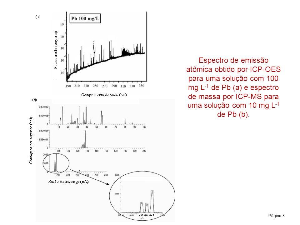 Página 8 Espectro de emissão atômica obtido por ICP OES para uma solução com 100 mg L 1 de Pb (a) e espectro de massa por ICP-MS para uma solução com 10 mg L 1 de Pb (b).