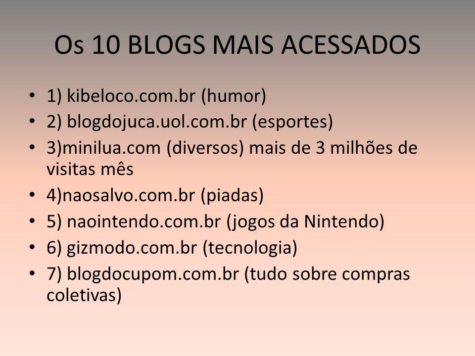 Os 10 BLOGS MAIS ACESSADOS 1) kibeloco.com.br (humor) 2) blogdojuca.uol.com.br (esportes) 3)minilua.com (diversos) mais de 3 milhões de visitas mês 4)