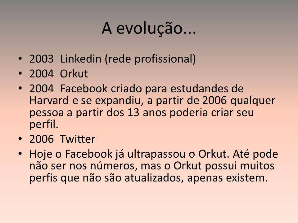 A evolução... 2003 Linkedin (rede profissional) 2004 Orkut 2004 Facebook criado para estudandes de Harvard e se expandiu, a partir de 2006 qualquer pe
