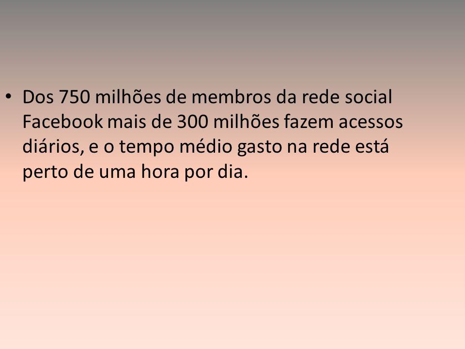 Dos 750 milhões de membros da rede social Facebook mais de 300 milhões fazem acessos diários, e o tempo médio gasto na rede está perto de uma hora por