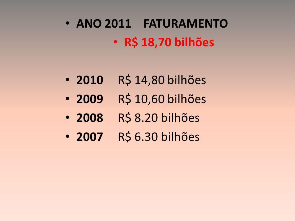 ANO 2011 FATURAMENTO R$ 18,70 bilhões 2010 R$ 14,80 bilhões 2009 R$ 10,60 bilhões 2008 R$ 8.20 bilhões 2007 R$ 6.30 bilhões