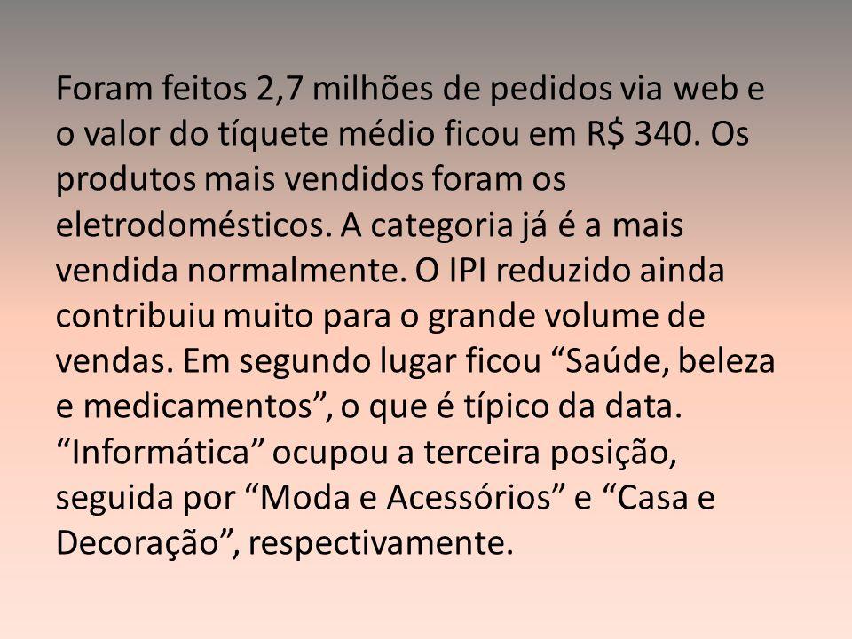 Foram feitos 2,7 milhões de pedidos via web e o valor do tíquete médio ficou em R$ 340. Os produtos mais vendidos foram os eletrodomésticos. A categor