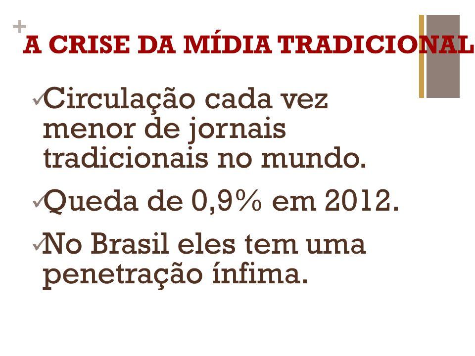+ A CRISE DA MÍDIA TRADICIONAL Circulação cada vez menor de jornais tradicionais no mundo. Queda de 0,9% em 2012. No Brasil eles tem uma penetração ín