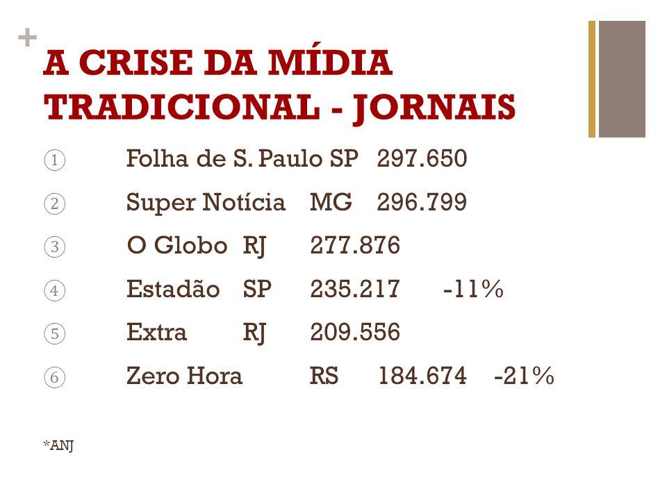 + A CRISE DA MÍDIA TRADICIONAL - JORNAIS Folha de S. Paulo SP297.650 Super NotíciaMG296.799 O GloboRJ277.876 EstadãoSP235.217-11% ExtraRJ209.556 Zero