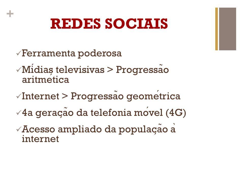 + Primeiro lugar nas redes sociais 1.15 bilhão de usuários Cerca de 47% do total de usuários de internet no mundo Brasil tem 76 milhões de usuários ativos no Facebook