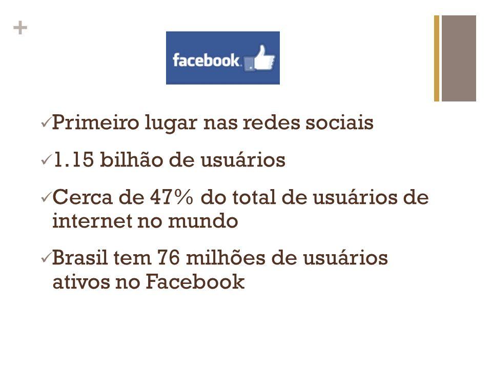 + Primeiro lugar nas redes sociais 1.15 bilhão de usuários Cerca de 47% do total de usuários de internet no mundo Brasil tem 76 milhões de usuários at