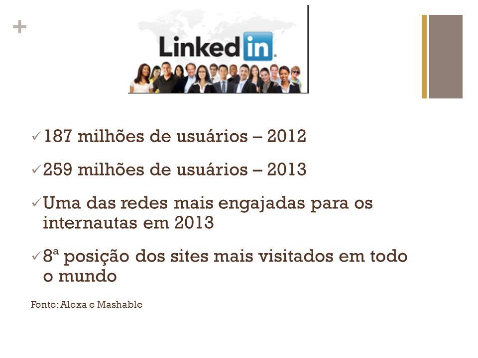 + 187 milhões de usuários – 2012 259 milhões de usuários – 2013 Uma das redes mais engajadas para os internautas em 2013 8ª posição dos sites mais vis