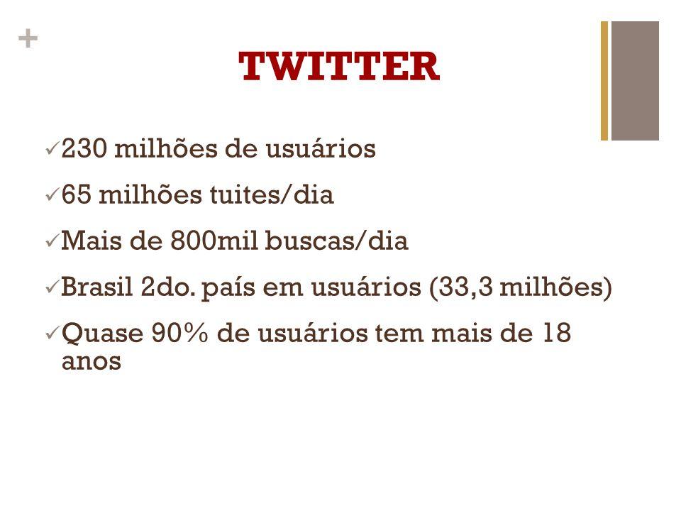 + TWITTER 230 milhões de usuários 65 milhões tuites/dia Mais de 800mil buscas/dia Brasil 2do. país em usuários (33,3 milhões) Quase 90% de usuários te