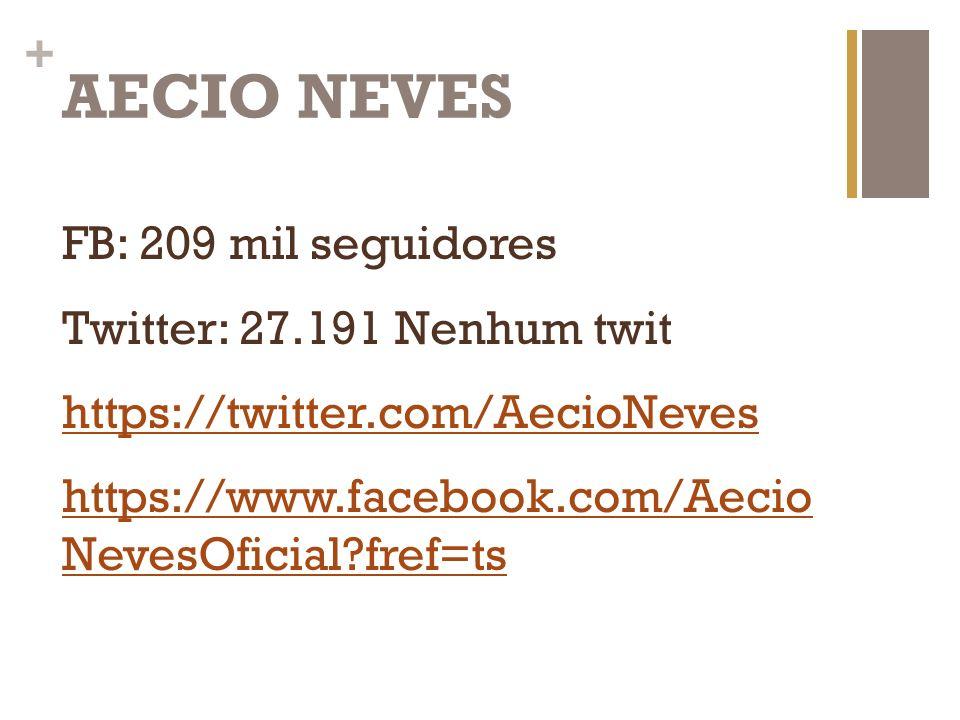 + AECIO NEVES FB: 209 mil seguidores Twitter: 27.191 Nenhum twit https://twitter.com/AecioNeves https://www.facebook.com/Aecio NevesOficial?fref=ts