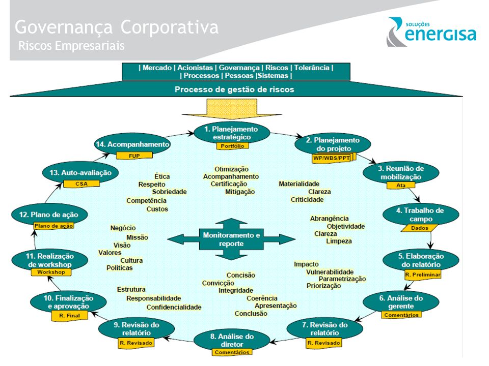 Governança Corporativa Riscos Empresariais