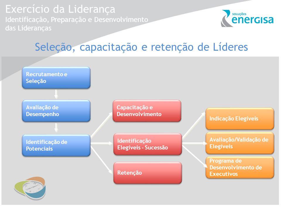 Exercício da Liderança Identificação, Preparação e Desenvolvimento das Lideranças Seleção, capacitação e retenção de Líderes Recrutamento e Seleção Av