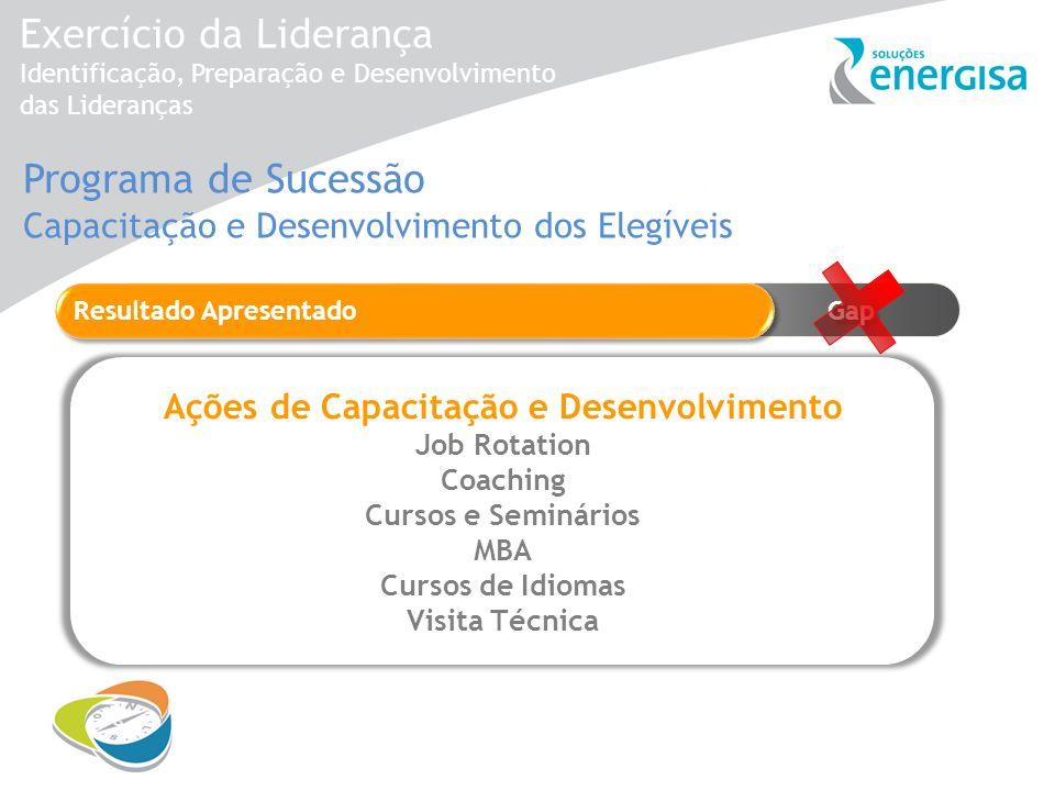Exercício da Liderança Identificação, Preparação e Desenvolvimento das Lideranças Gap Resultado Apresentado Gap Ações de Capacitação e Desenvolvimento