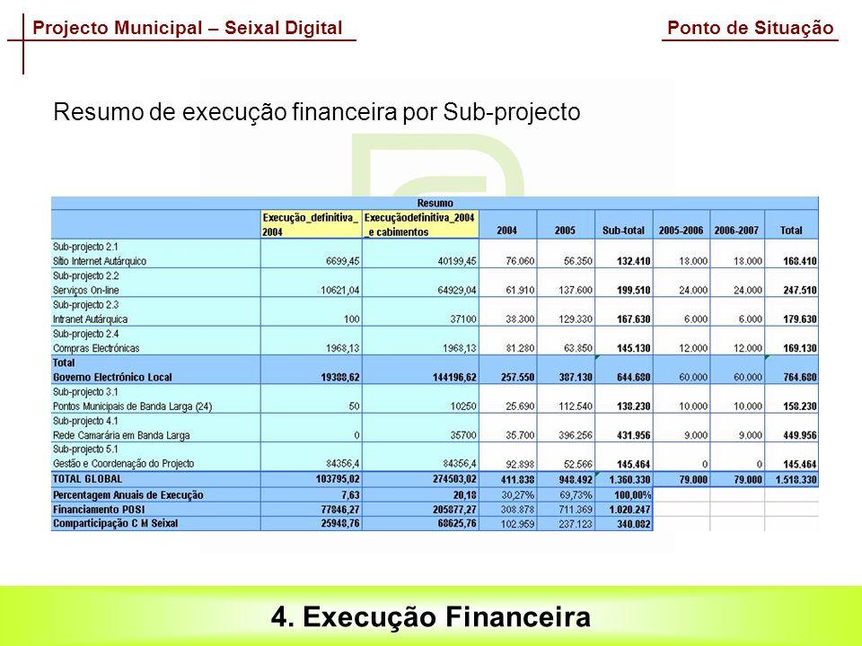 Projecto Municipal – Seixal Digital Ponto de Situação 4.